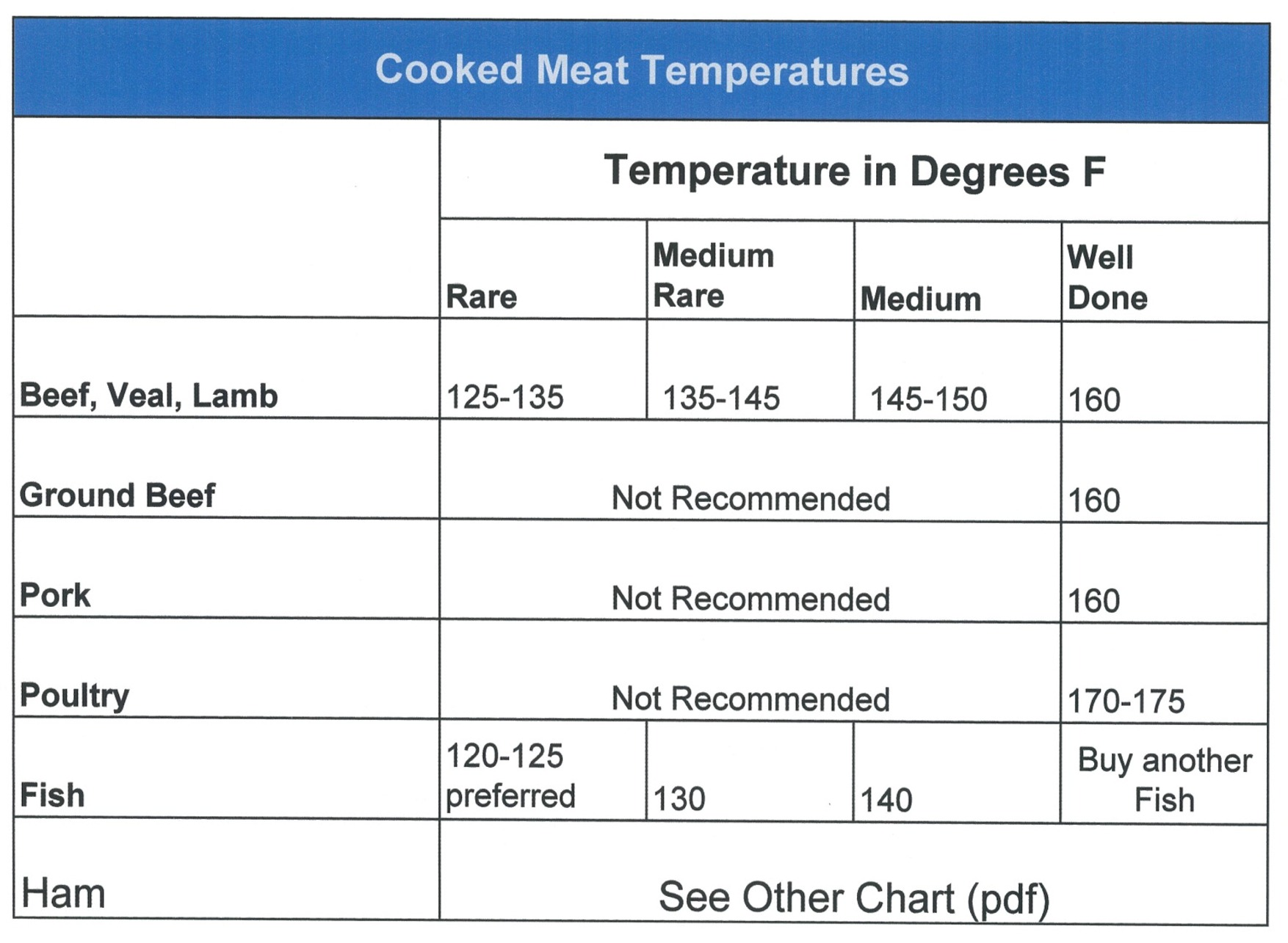 Food temperature chart pdf food safety cooking and reheating food temperature chart pdf food safety cooking and reheating nvjuhfo Image collections